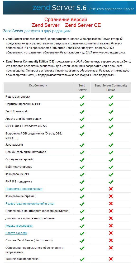 Прикрепленное изображение: сравнение версий Zend Server CE  и платной Zend Server.jpg