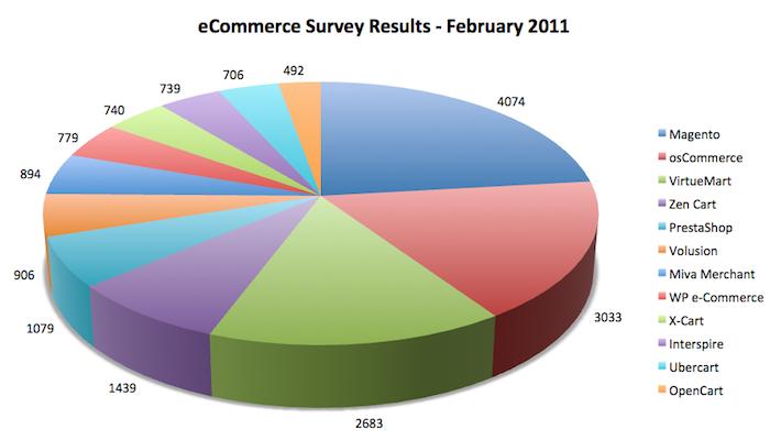 Прикрепленное изображение: eCommerce Survey Results - February 2011.png