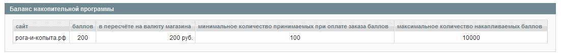 Прикрепленное изображение: magento-reward-admin-customer-10.png